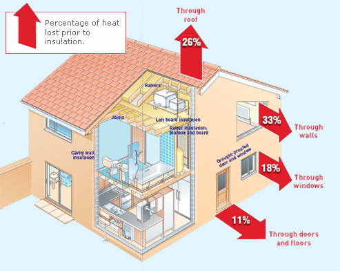 Insulation series 1 what is insulation how does insulation work